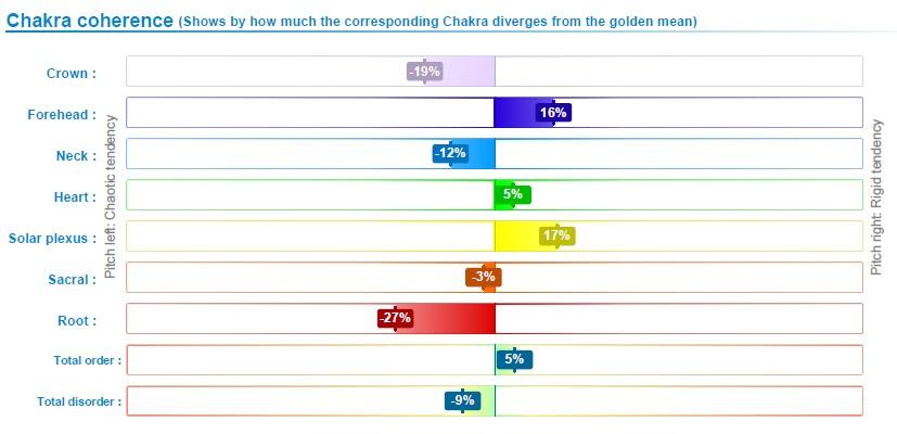 Chakra coherence